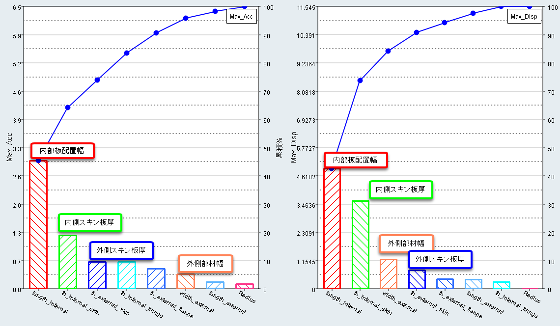 寄与率の高い上位4つのパラメータに絞る