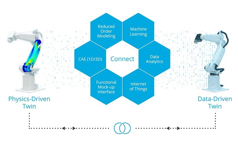 DigitalTwin_Characteristics