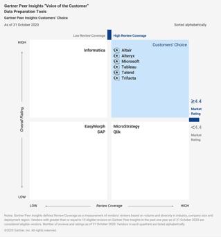 Figure_1_GGartner_Peer_Insights_Voice_of_the_Customer_Data_Preparation_Tools_Customers_Choice (1)