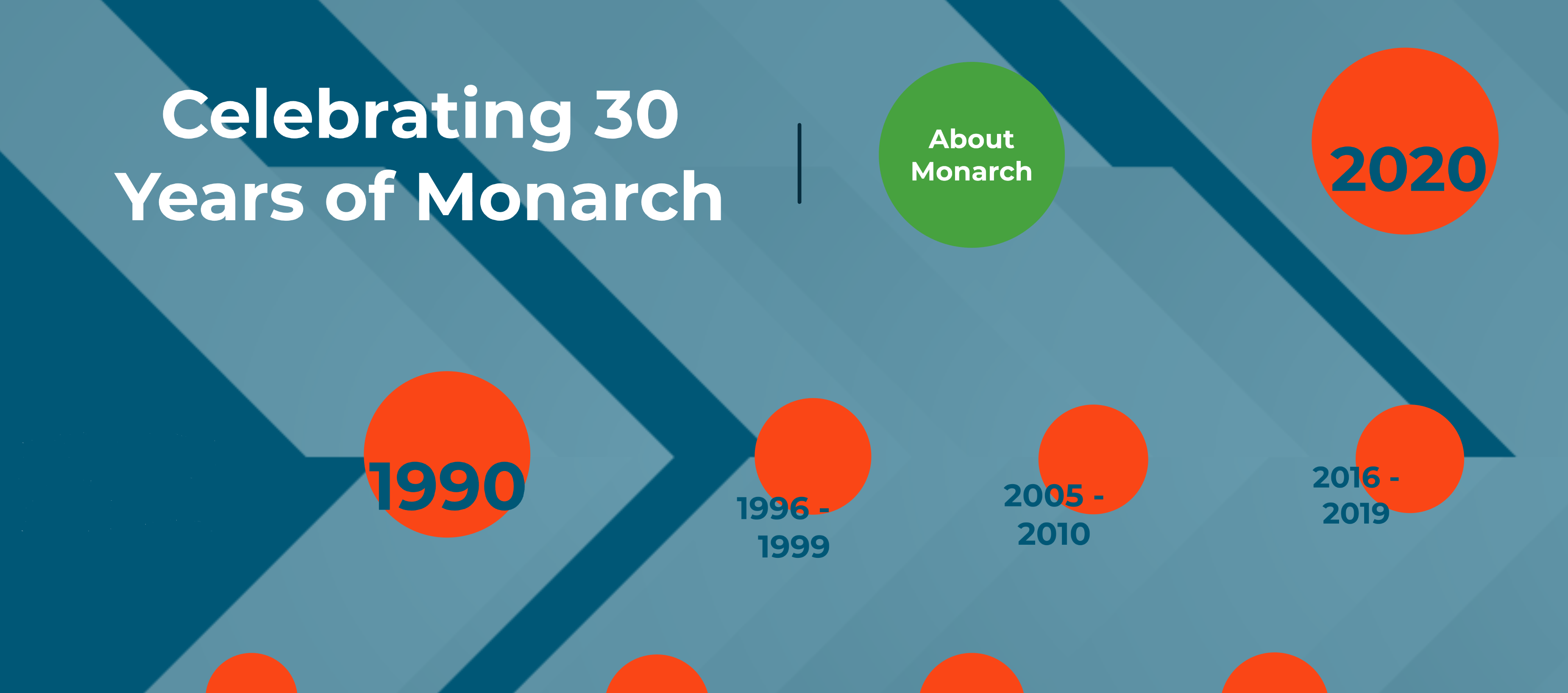 Monarch 2020 - 30 years