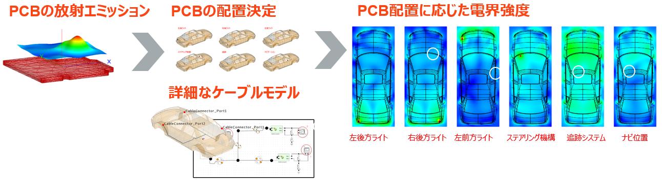プリント基板設計データの活用 - シミュレーションで信頼性を高める