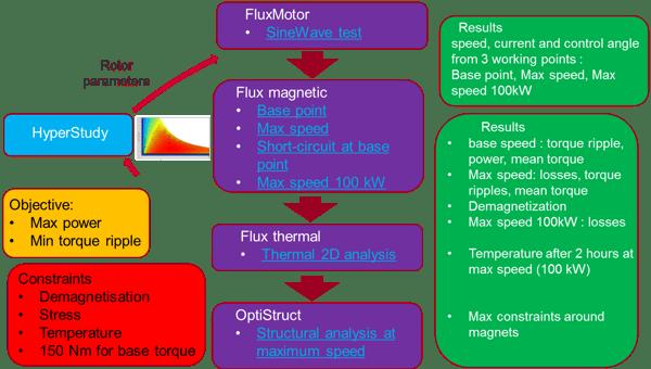 Phoenix Integration-e-motor-design problem-Image-01