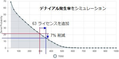 SAO Predictによるライセンス運用の予測分析