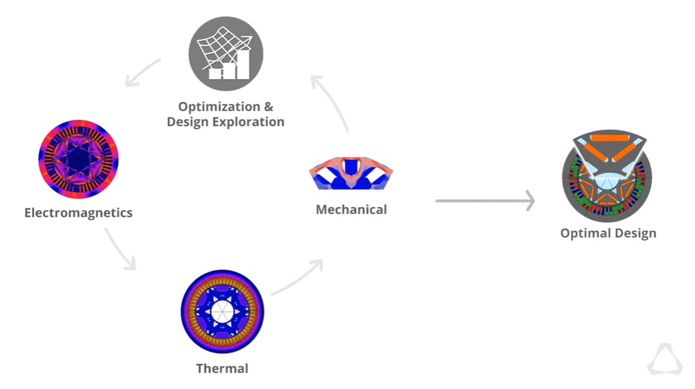 e-motor multiphysics optimization process